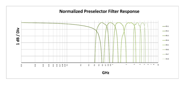 TwinRX Normalized Preselector Response.png