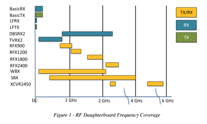 Rf daughterboard figure 1.png