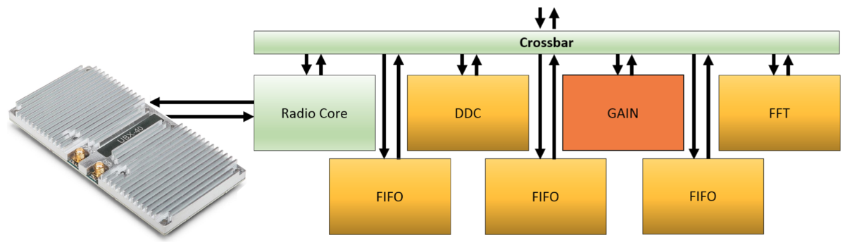 rfnoc with ubx.png