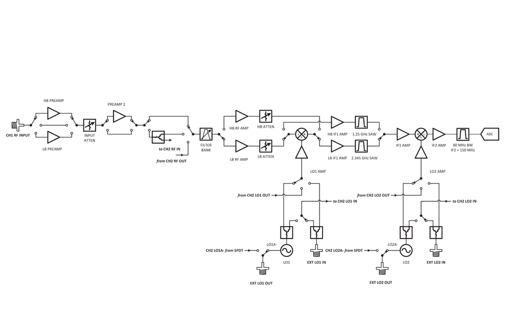 TwinRX BlockDiagram.png